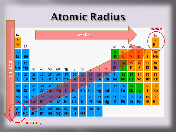 82 periodic trends physical science ionization energy is the energy that is required to take an electron away from an atom an analogy might be if someone wanted to take a pencil away from urtaz
